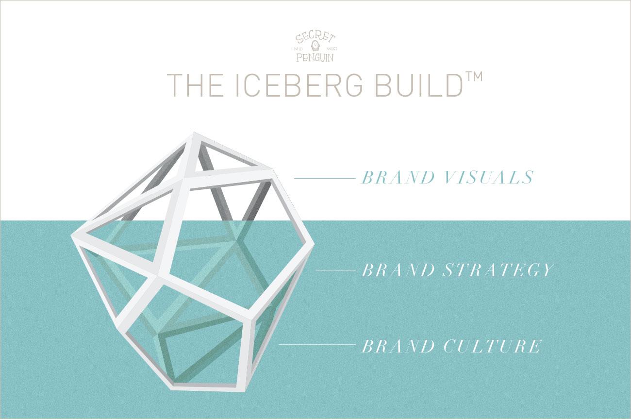 1-secretpenguin-icebergbuild